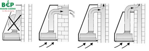 Hướng dẫn sử dụng máy hút mùi BOSCH DHL755BL