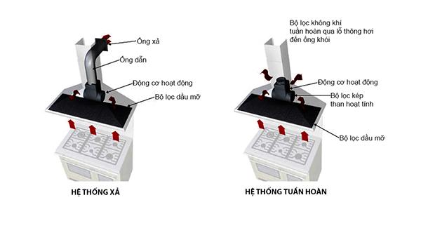 Cách sửa máy hút mùi tại nhà vô cùng đơn giản