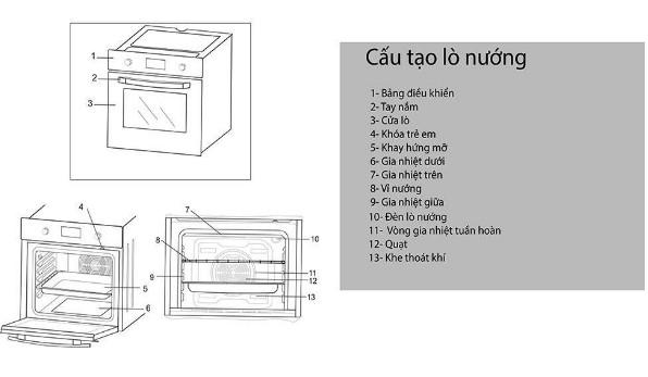 cấu tạo lò nướng âm tủ