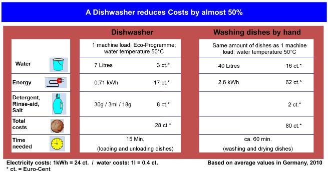 So sánh mức độ tiêu thụ giữa máy rửa bát và rửa bằng tay