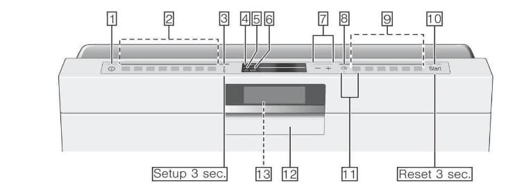 Tìm hiểu các ký tự trên máy rửa bát