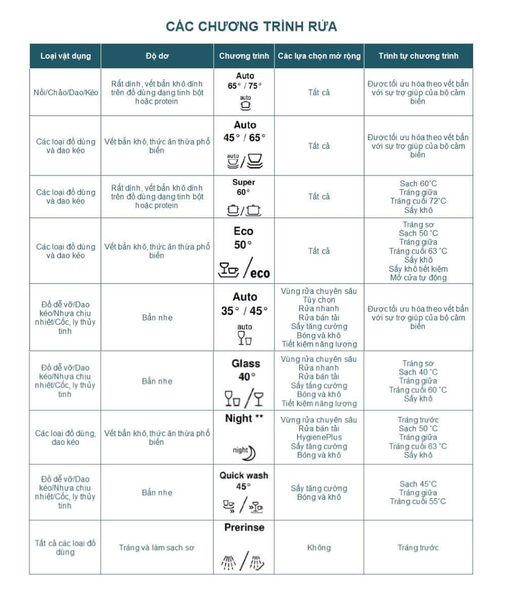 Các ký hiệu về tính năng trên máy rửa bát về tính năng